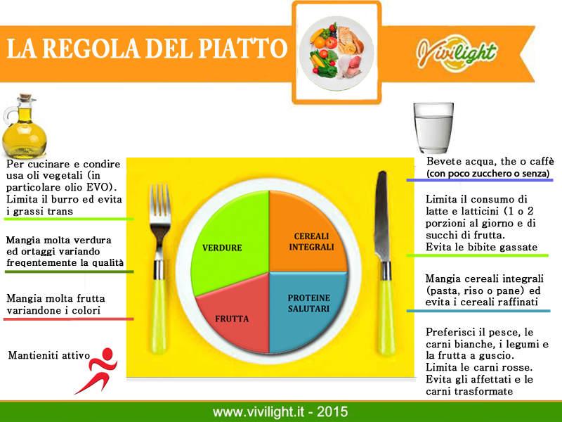 Regola del piatto