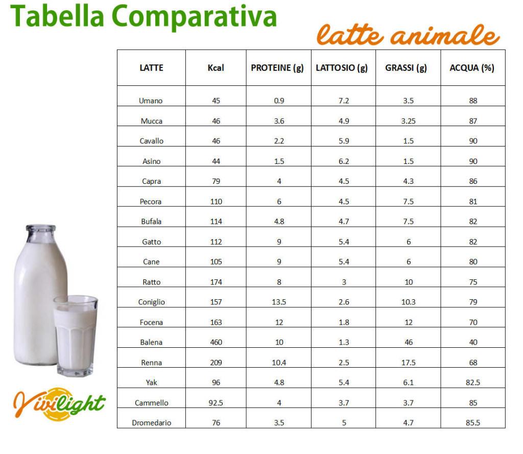tabella tutti tipi latte animale